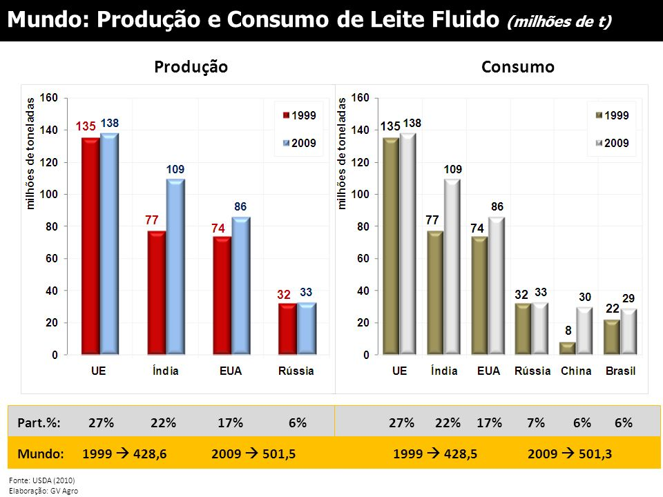 Fonte: USDA (2010) Elaboração: GV Agro Mundo: Produção e Consumo de Leite Fluido (milhões de t) ProduçãoConsumo Part.%: Mundo: 27%22%17%6% 1999 428,62