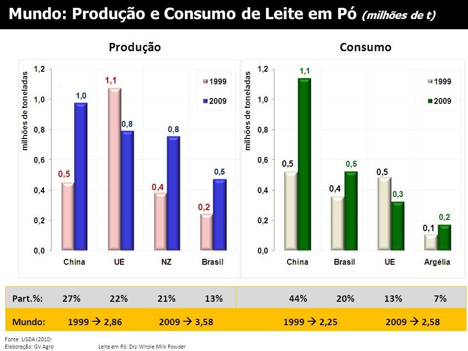 Fonte: USDA (2010) Elaboração: GV AgroLeite em Pó: Dry Whole Milk Powder ProduçãoConsumo Part.%: Mundo: 27%22%21%13% 1999 2,862009 3,581999 2,252009 2
