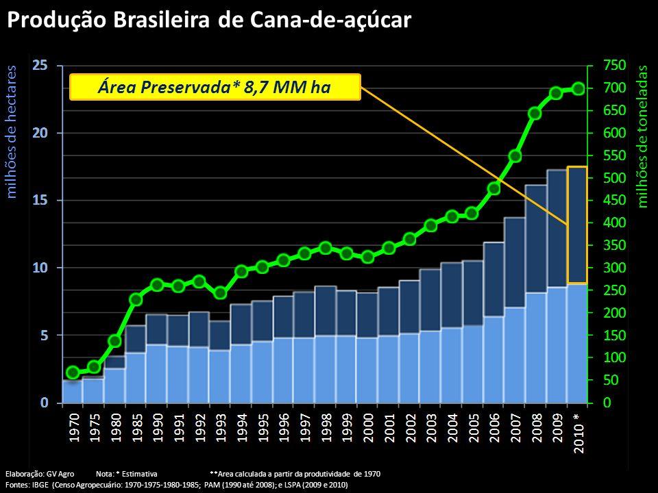 Produção Brasileira de Cana-de-açúcar milhões de hectaresmilhões de toneladas Área Preservada* 8,7 MM ha Elaboração: GV Agro Nota: * Estimativa **Area