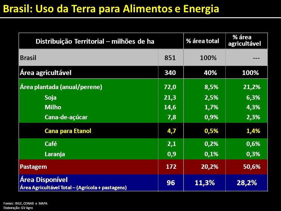 Área plantada (anual/perene)72,08,5%21,2% Brasil: Uso da Terra para Alimentos e Energia Fontes: IBGE, CONAB e MAPA Elaboração: GV Agro % área total %