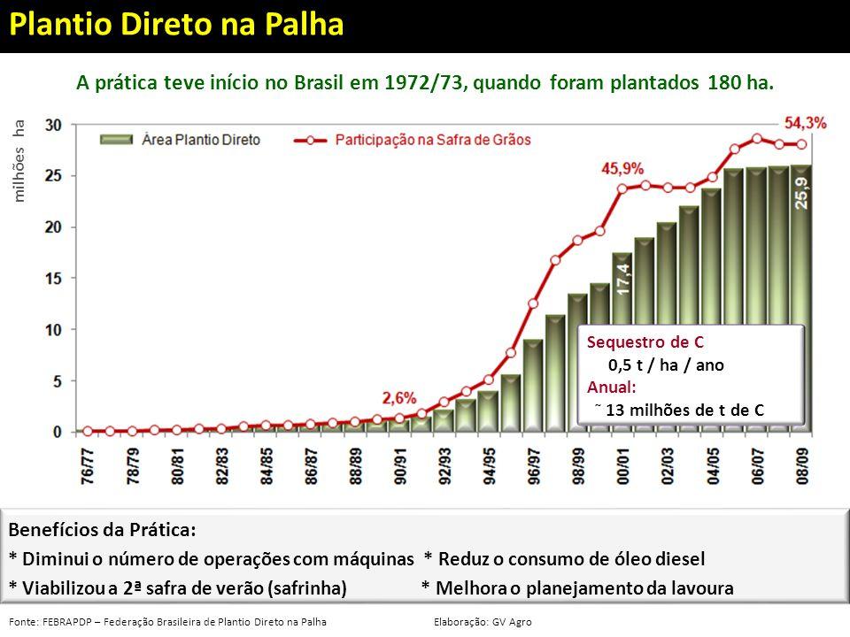 Fonte: FEBRAPDP – Federação Brasileira de Plantio Direto na PalhaElaboração: GV Agro A prática teve início no Brasil em 1972/73, quando foram plantado