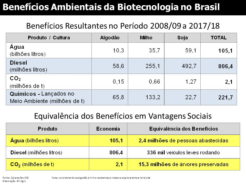 Fonte: Céleres (fev/09)Nota: considerando-se algodão e milho resistentes a insetos e soja tolerante a herbicida Elaboração: GV Agro Benefícios Ambient