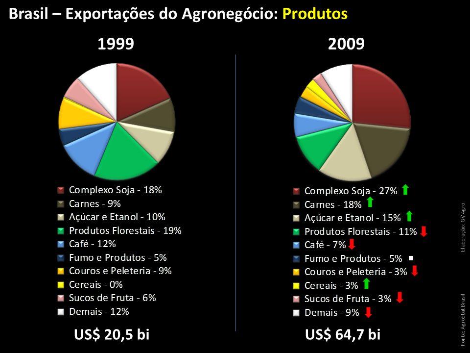 Fonte: AgroStat Brasil Elaboração: GV Agro US$ 20,5 biUS$ 64,7 bi 19992009 Brasil – Exportações do Agronegócio: Produtos