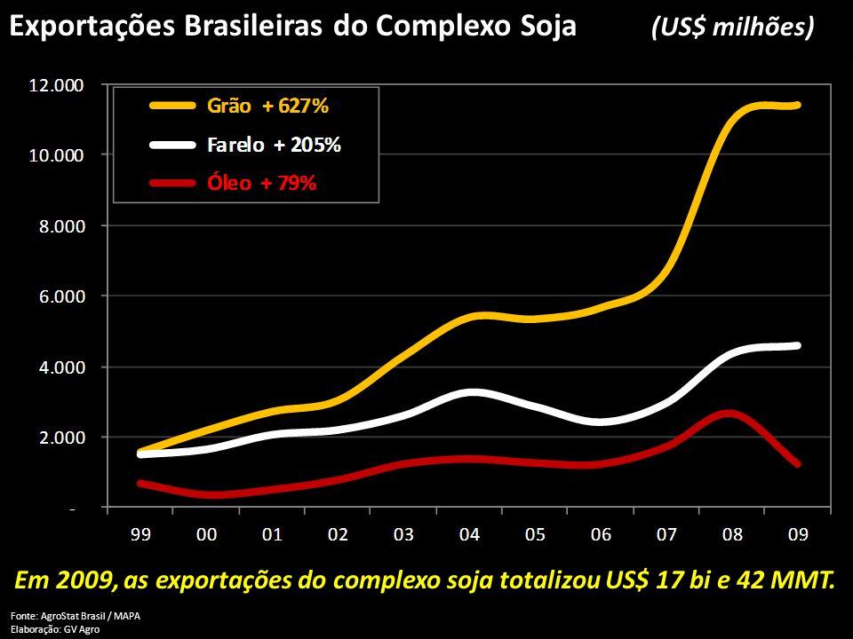 Exportações Brasileiras do Complexo Soja (US$ milhões) Fonte: AgroStat Brasil / MAPA Elaboração: GV Agro Em 2009, as exportações do complexo soja tota