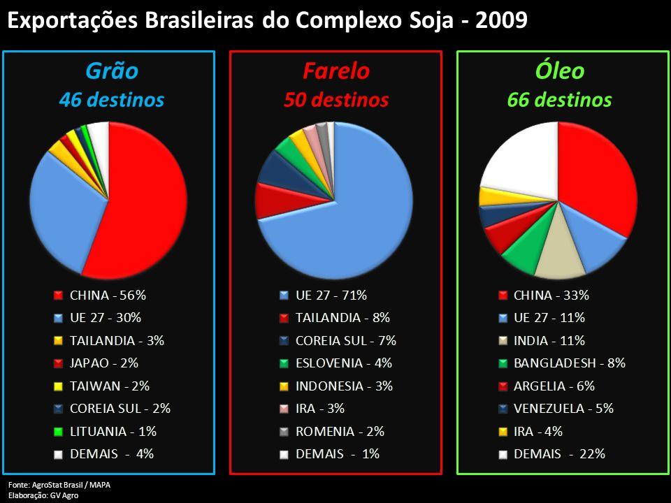Exportações Brasileiras do Complexo Soja - 2009 Fonte: AgroStat Brasil / MAPA Elaboração: GV Agro Grão 46 destinos Farelo 50 destinos Óleo 66 destinos