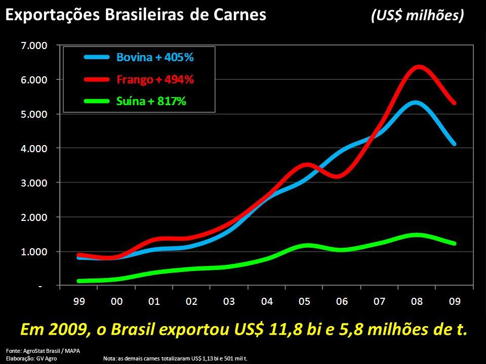 Exportações Brasileiras de Carnes (US$ milhões) Fonte: AgroStat Brasil / MAPA Elaboração: GV AgroNota: as demais carnes totalizaram US$ 1,13 bi e 501