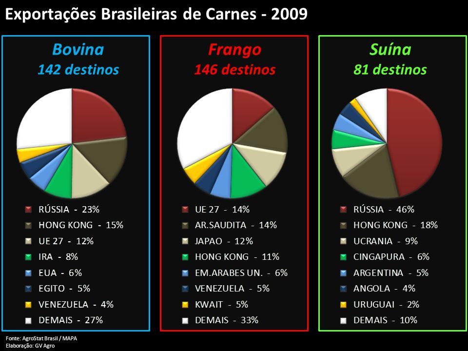 Exportações Brasileiras de Carnes - 2009 Fonte: AgroStat Brasil / MAPA Elaboração: GV Agro Bovina 142 destinos Frango 146 destinos Suína 81 destinos