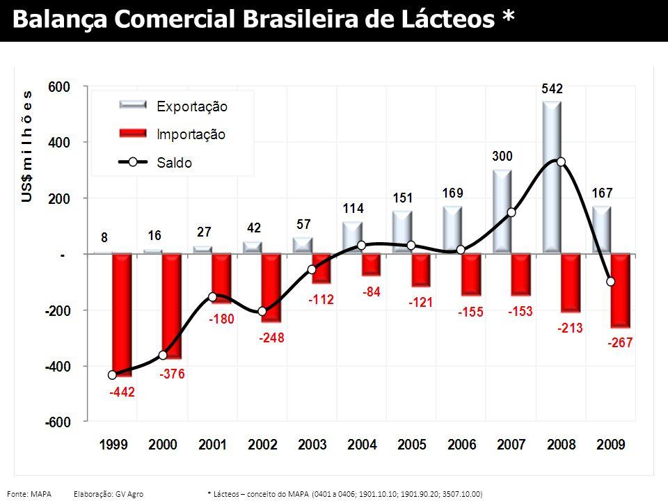 Fonte: MAPAElaboração: GV Agro* Lácteos – conceito do MAPA (0401 a 0406; 1901.10.10; 1901.90.20; 3507.10.00) Balança Comercial Brasileira de Lácteos *