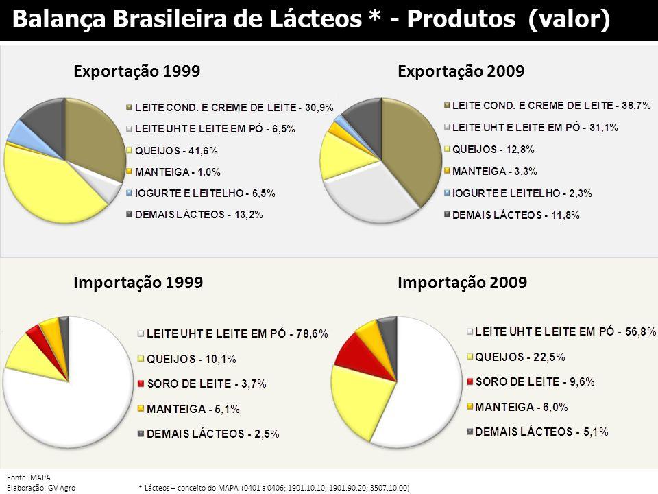 Fonte: MAPA Elaboração: GV Agro* Lácteos – conceito do MAPA (0401 a 0406; 1901.10.10; 1901.90.20; 3507.10.00) Balança Brasileira de Lácteos * - Produt