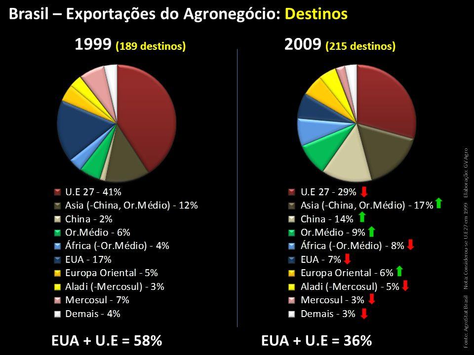 EUA + U.E = 58%EUA + U.E = 36% 1999 (189 destinos) 2009 (215 destinos) Brasil – Exportações do Agronegócio: Destinos Fonte: AgroStat Brasil Nota: Cons
