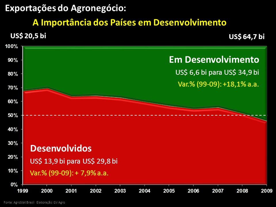 Exportações do Agronegócio: A Importância dos Países em Desenvolvimento Fonte: AgroStat Brasil Elaboração: GV Agro US$ 20,5 bi US$ 64,7 bi Desenvolvid
