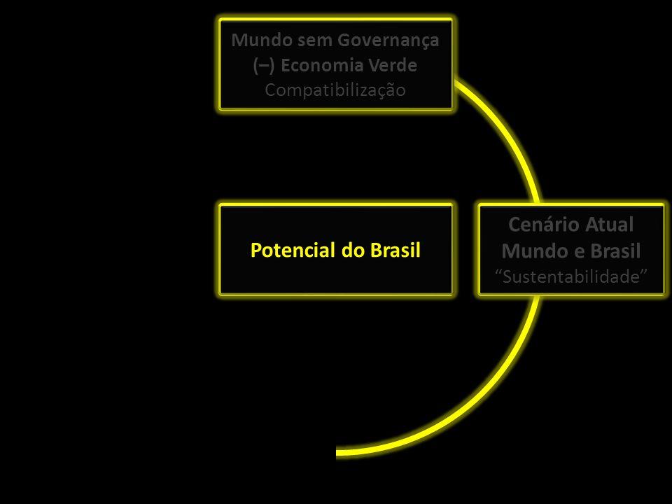 Estratégia Nacional Mundo sem Governança (–) Economia Verde Compatibilização Mundo sem Governança (–) Economia Verde Compatibilização Cenário Atual Mu