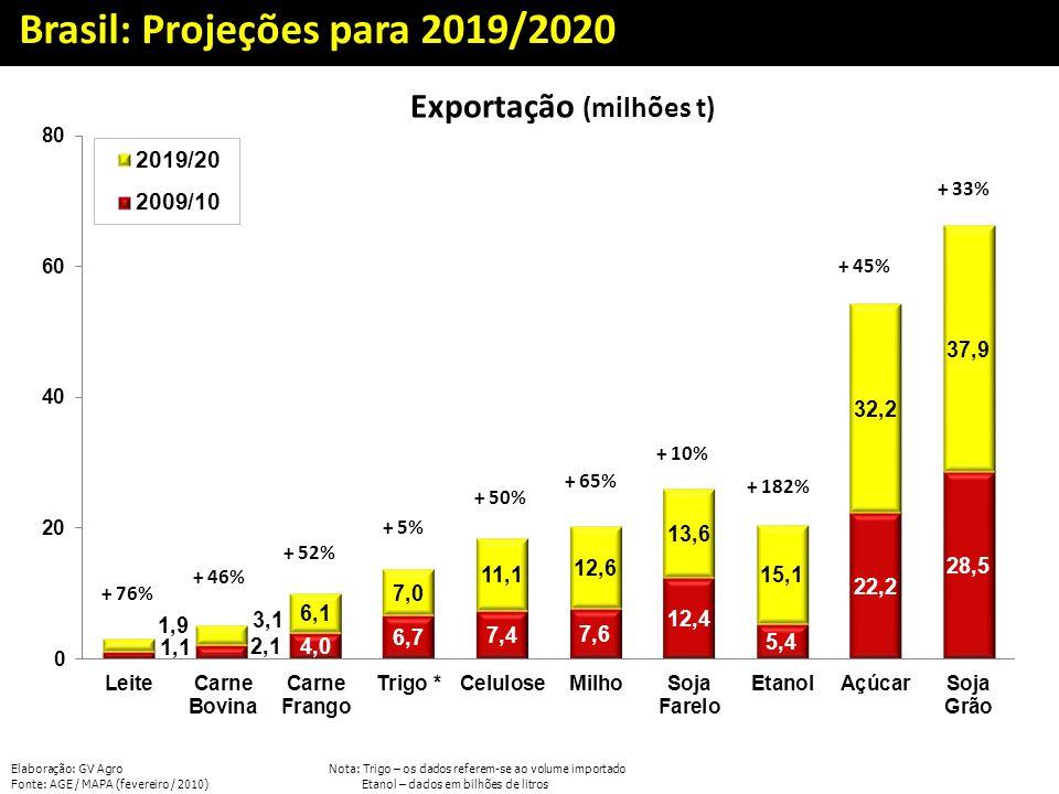 Brasil: Projeções para 2019/2020 Exportação (milhões t) + 46% + 52% + 5% + 50% + 65% + 10% + 182% + 45% + 33% Elaboração: GV AgroNota: Trigo – os dado
