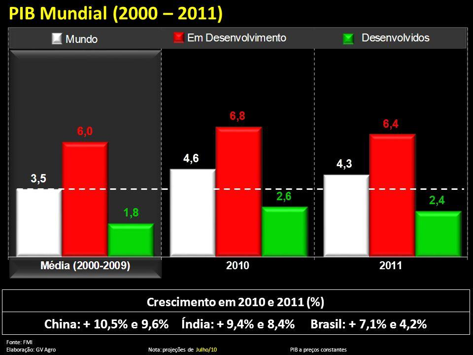 PIB Mundial (2000 – 2011) Fonte: FMI Elaboração: GV Agro Nota: projeções de Julho/10 PIB a preços constantes Crescimento em 2010 e 2011 (%) China: + 1