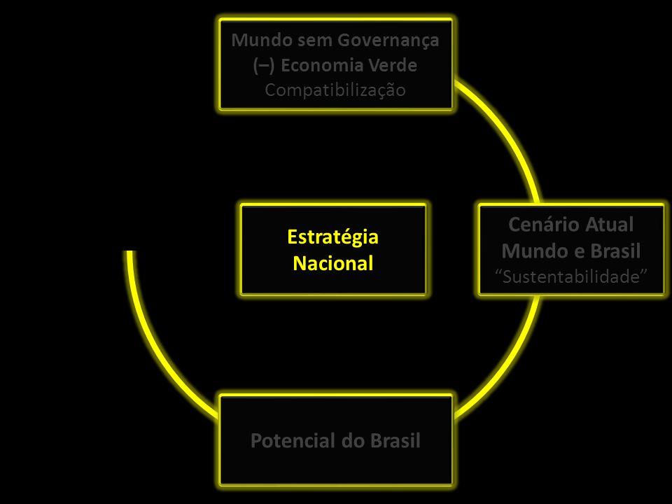 Cenário Atual Mundo e Brasil Sustentabilidade Potencial do Brasil Estratégia Nacional Mundo sem Governança (–) Economia Verde Compatibilização Mundo s