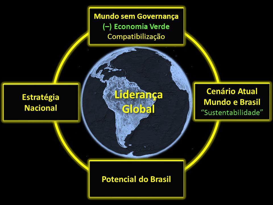 Mundo sem Governança (–) Economia Verde Compatibilização Mundo sem Governança (–) Economia Verde Compatibilização Cenário Atual Mundo e Brasil Sustent