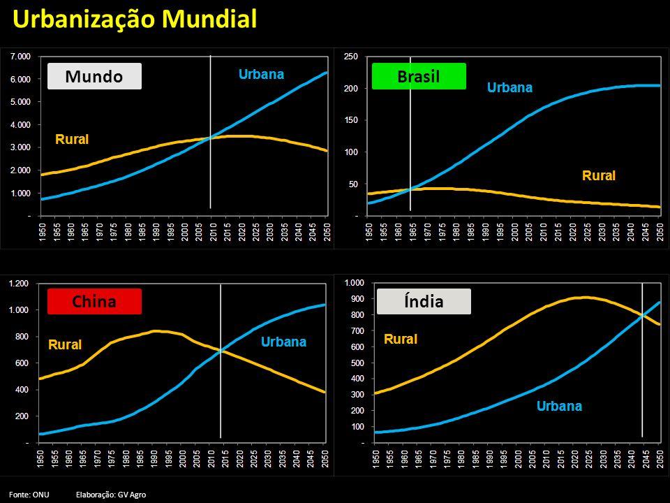 Urbanização Mundial Fonte: ONUElaboração: GV Agro MundoBrasil ChinaÍndia