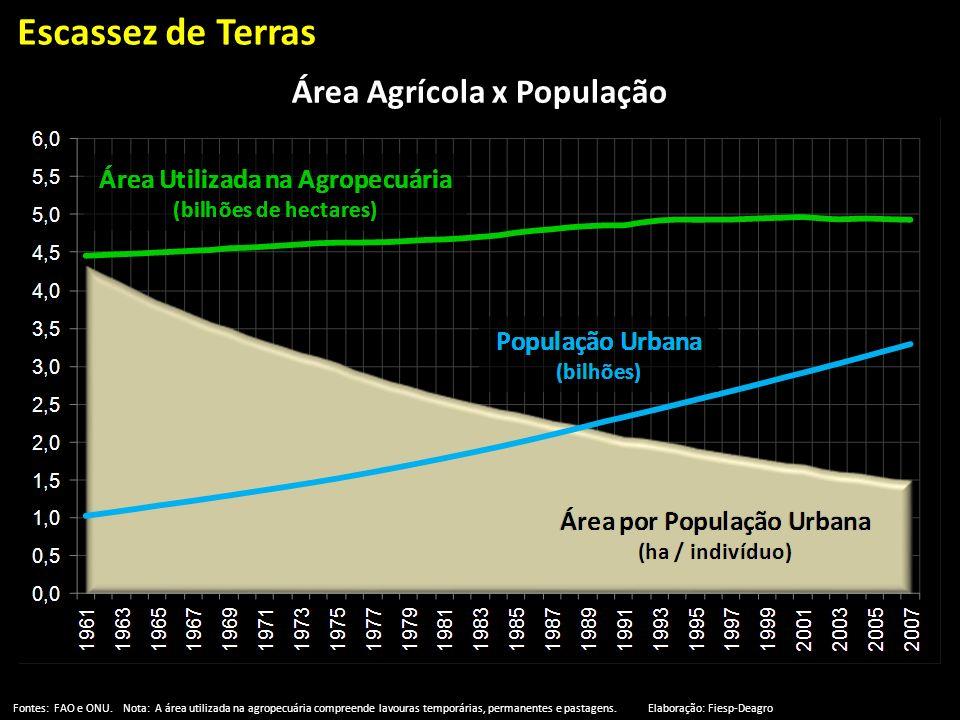 Escassez de Terras Fontes: FAO e ONU. Nota: A área utilizada na agropecuária compreende lavouras temporárias, permanentes e pastagens. Elaboração: Fie