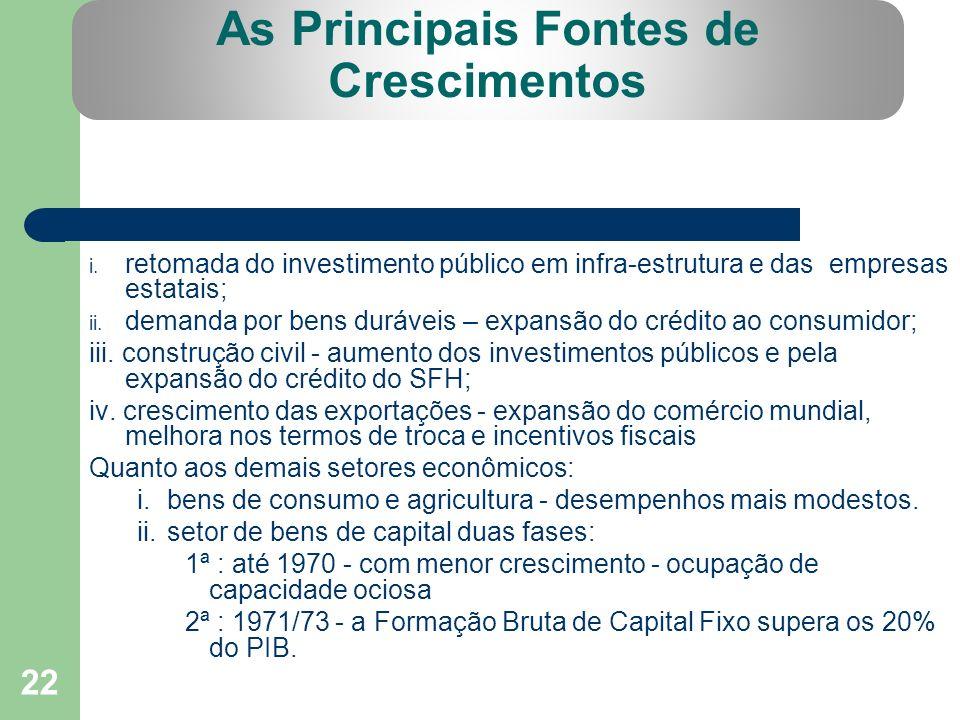 As Principais Fontes de Crescimentos 22 i. retomada do investimento público em infra-estrutura e das empresas estatais; ii. demanda por bens duráveis