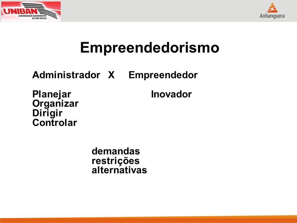 Administrador X Empreendedor PlanejarInovador Organizar Dirigir Controlar demandas restrições alternativas Empreendedorismo