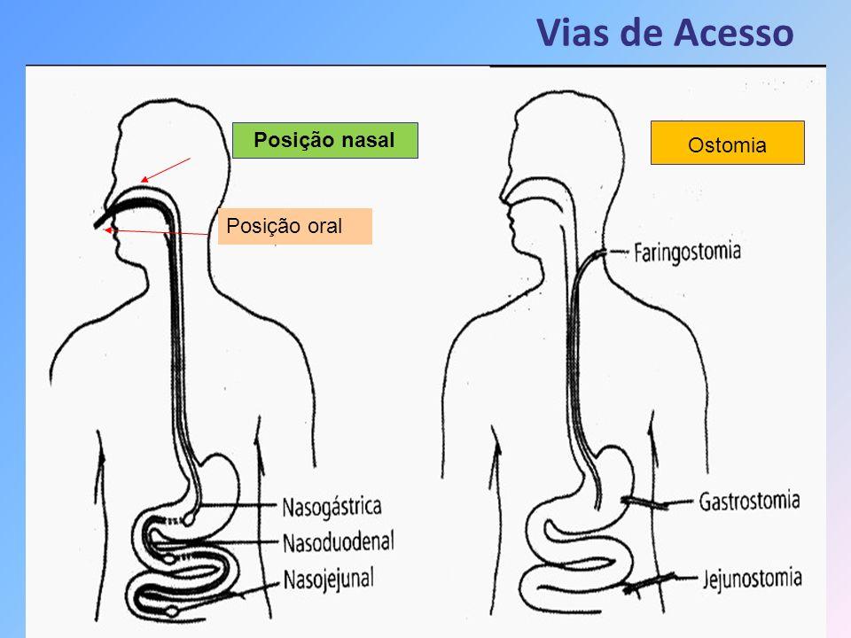 Formas de Administração Bolo: injeção da dieta por meio de seringa, 100 a 350ml de dieta no estômago a cada 2 ou 6hs.