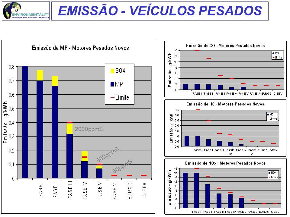 2000ppmS 500ppmS 50ppmS EMISSÃO - VEÍCULOS PESADOS