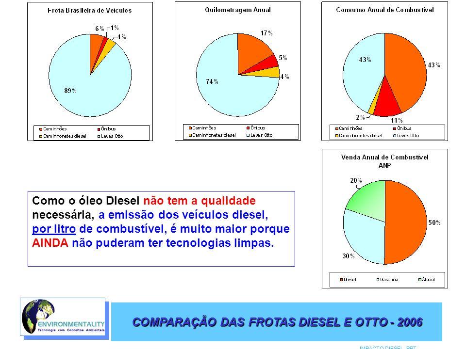 COMPARAÇÃO DAS FROTAS DIESEL E OTTO - 2006 IMPACTO DIESEL.PPT PM _2,5 Nitrato secundário 1% Carbono secundário 30% Poeira ressuspensa 5% Veículos 37% Queima biomassa 6% Queima ao ar livre 1% Sulfato secundário 20%