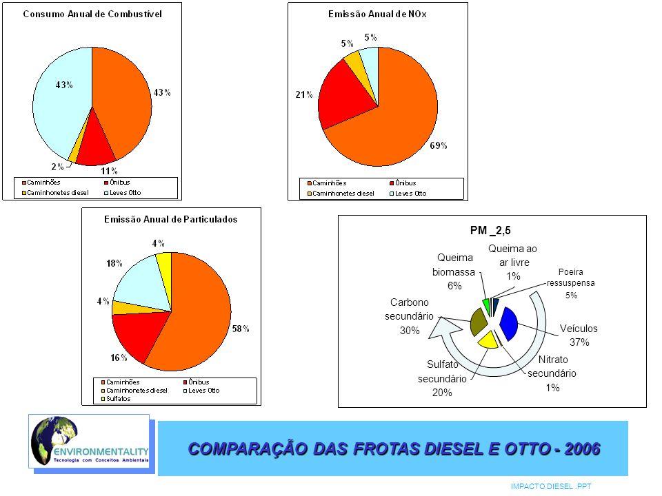 COMPARAÇÃO DAS FROTAS DIESEL E OTTO - 2006 IMPACTO DIESEL.PPT PM _2,5 Nitrato secundário 1% Carbono secundário 30% Poeira ressuspensa 5% Veículos 37%