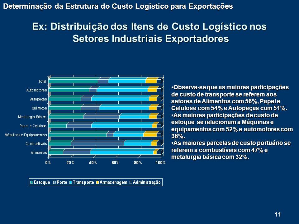 11 Ex: Distribuição dos Itens de Custo Logístico nos Setores Industriais Exportadores Determinação da Estrutura do Custo Logístico para Exportações Ob