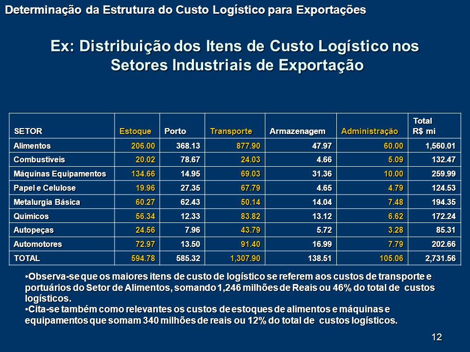 12 SETOREstoquePortoTransporteArmazenagemAdministraçãoTotal R$ mi Alimentos206.00368.13877.90 47.97 47.97 60.00 60.001,560.01 Combustíveis20.0278.6724