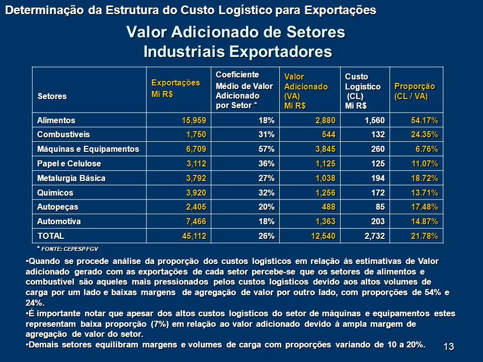 13 Valor Adicionado de Setores Industriais Exportadores Setores Exportações Mi R$ Coeficiente Médio de Valor Adicionado por Setor * Valor Adicionado (