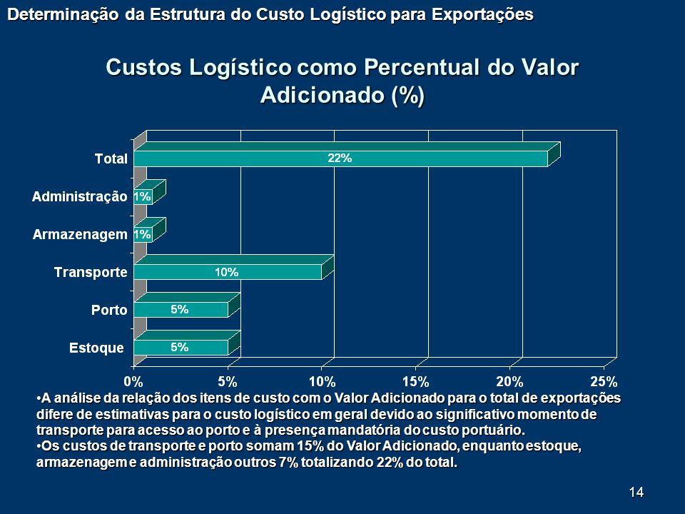 14 Custos Logístico como Percentual do Valor Adicionado (%) Determinação da Estrutura do Custo Logístico para Exportações A análise da relação dos ite