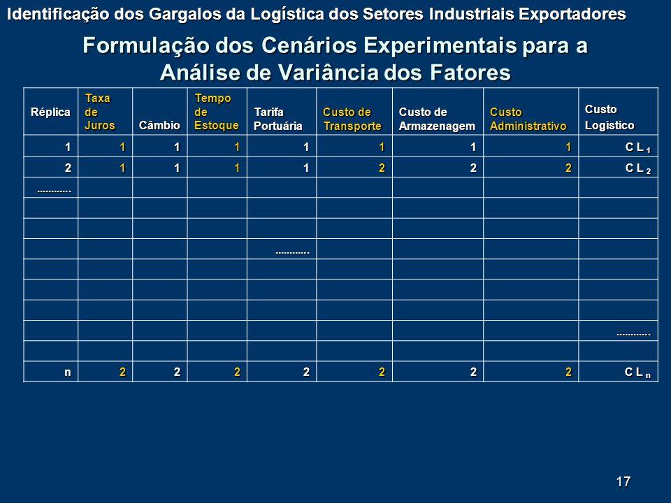 17 Formulação dos Cenários Experimentais para a Análise de Variância dos Fatores Identificação dos Gargalos da Logística dos Setores Industriais Expor