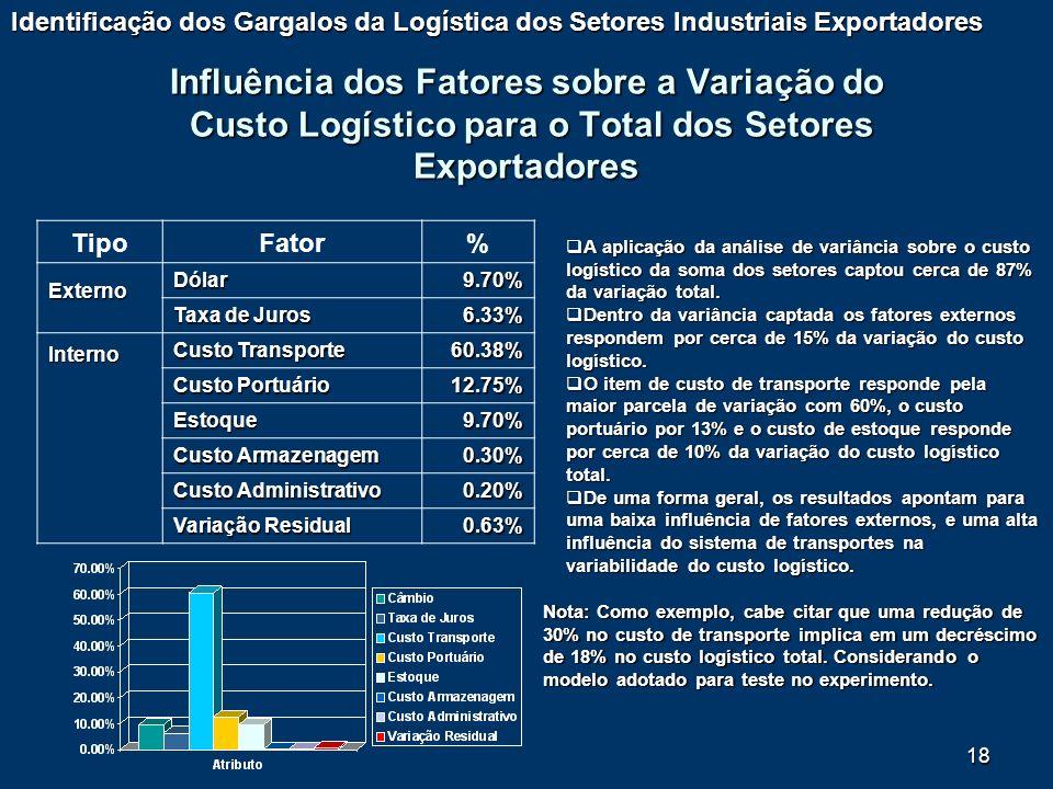 18 Influência dos Fatores sobre a Variação do Custo Logístico para o Total dos Setores Exportadores TipoFator%ExternoDólar9.70% Taxa de Juros 6.33% In