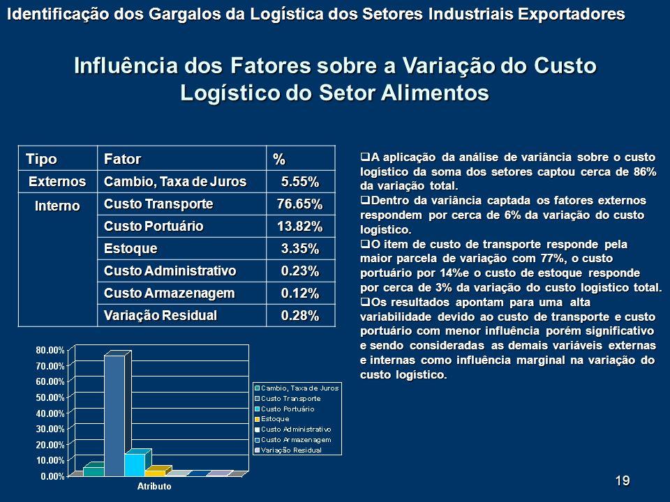 19 Influência dos Fatores sobre a Variação do Custo Logístico do Setor Alimentos TipoFator% Externos Cambio, Taxa de Juros 5.55% Interno Custo Transpo