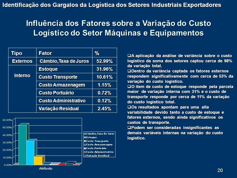 20 Influência dos Fatores sobre a Variação do Custo Logístico do Setor Máquinas e Equipamentos Identificação dos Gargalos da Logística dos Setores Ind