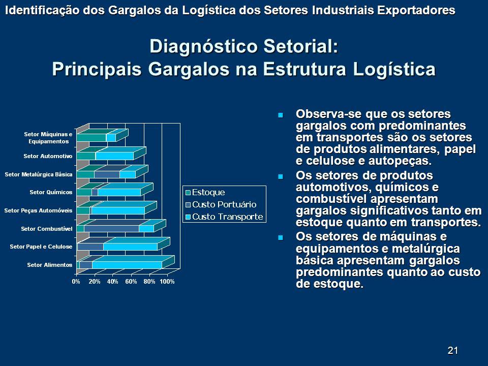 21 Diagnóstico Setorial: Principais Gargalos na Estrutura Logística Observa-se que os setores gargalos com predominantes em transportes são os setores