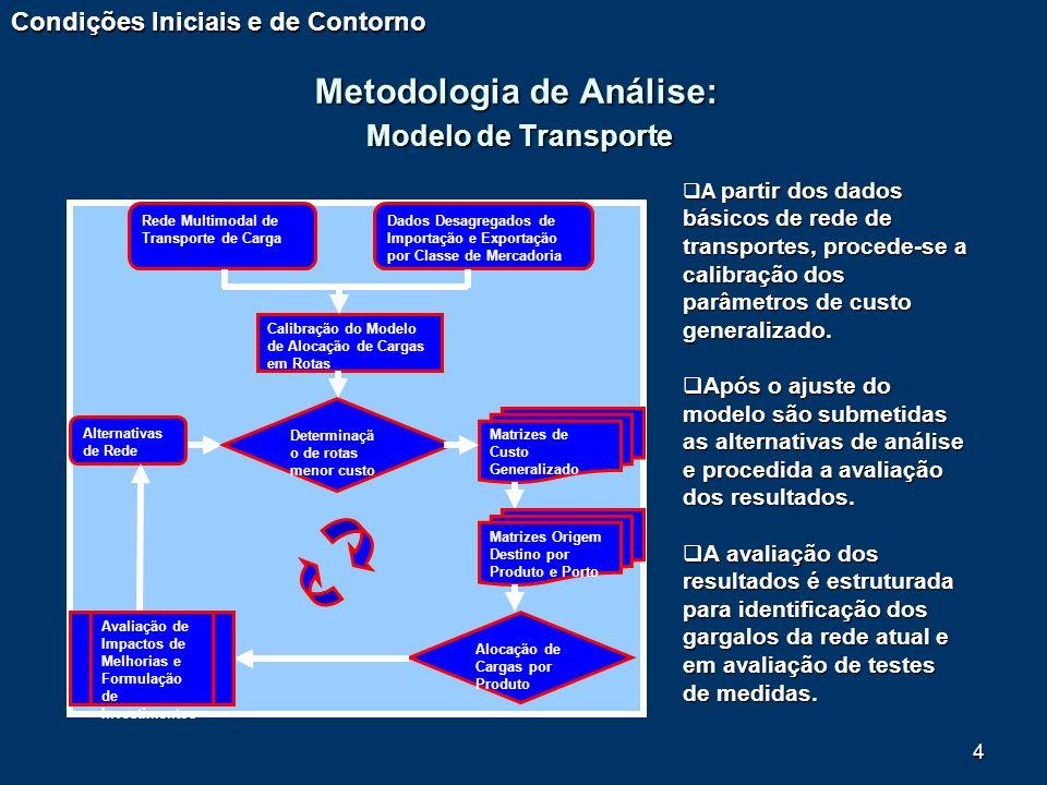 4 Metodologia de Análise: Modelo de Transporte Condições Iniciais e de Contorno Rede Multimodal de Transporte de Carga Calibração do Modelo de Alocaçã