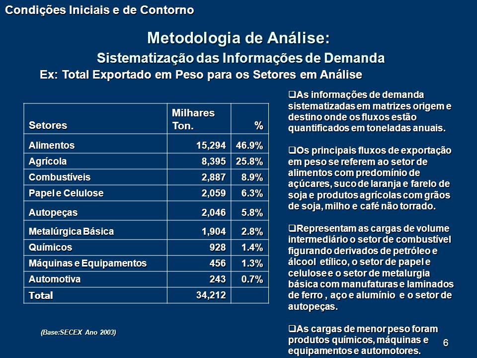 6 Setores Milhares Ton. % Alimentos15,29446.9% Agrícola8,39525.8% Combustíveis2,8878.9% Papel e Celulose 2,0596.3% Autopeças2,0465.8% Metalúrgica Bási