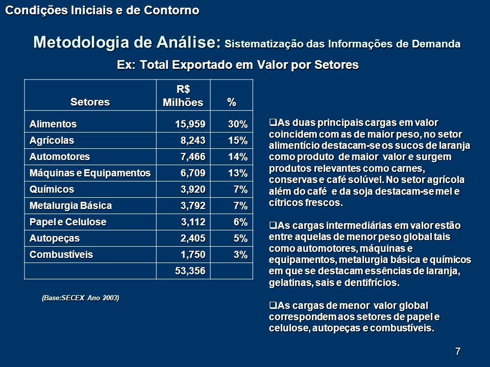 7 Ex: Total Exportado em Valor por Setores Setores R$ Milhões % Alimentos15,95930% Agrícolas8,24315% Automotores7,46614% Máquinas e Equipamentos 6,709