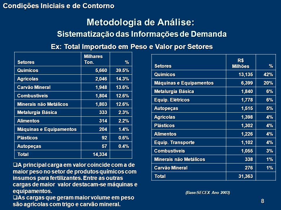 8 Setores Milhares Ton. % Químicos5,66039.5% Agrícolas2,04614.3% Carvão Mineral 1,94813.6% Combustíveis1,80412.6% Minerais não Metálicos 1,80312.6% Me