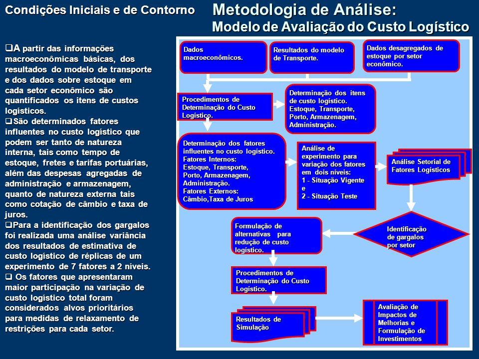 9 Metodologia de Análise: Modelo de Avaliação do Custo Logístico Condições Iniciais e de Contorno A partir das informações macroeconômicas básicas, do