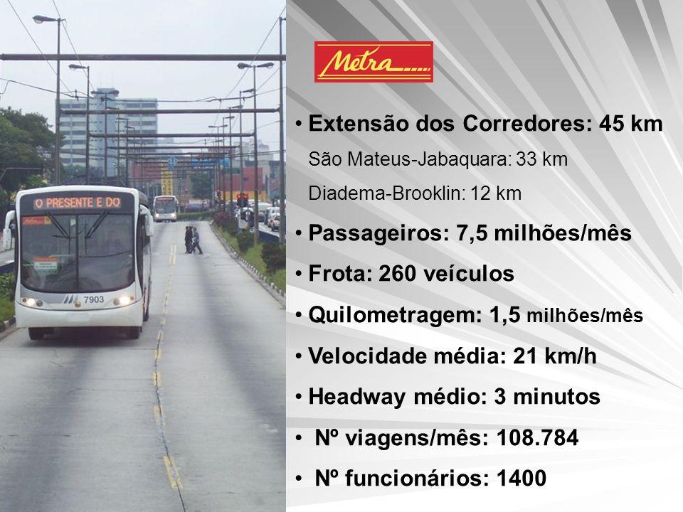 Extensão dos Corredores: 45 km São Mateus-Jabaquara: 33 km Diadema-Brooklin: 12 km Passageiros: 7,5 milhões/mês Frota: 260 veículos Quilometragem: 1,5