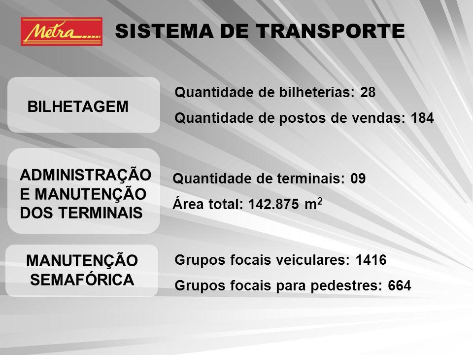 SISTEMA DE TRANSPORTE BILHETAGEM Quantidade de bilheterias: 28 Quantidade de postos de vendas: 184 Quantidade de terminais: 09 Área total: 142.875 m 2