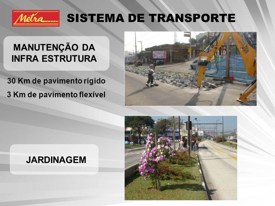 SISTEMA DE TRANSPORTE MANUTENÇÃO DA INFRA ESTRUTURA JARDINAGEM 30 Km de pavimento rígido 3 Km de pavimento flexível