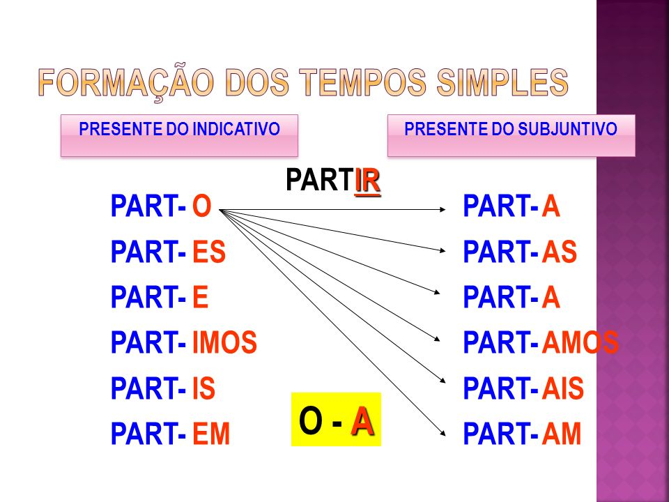 PRESENTE DO INDICATIVO PRESENTE DO SUBJUNTIVO IR PARTIR A O - A PART- O ES E IMOS IS EM PART- A AS A AMOS AIS AM