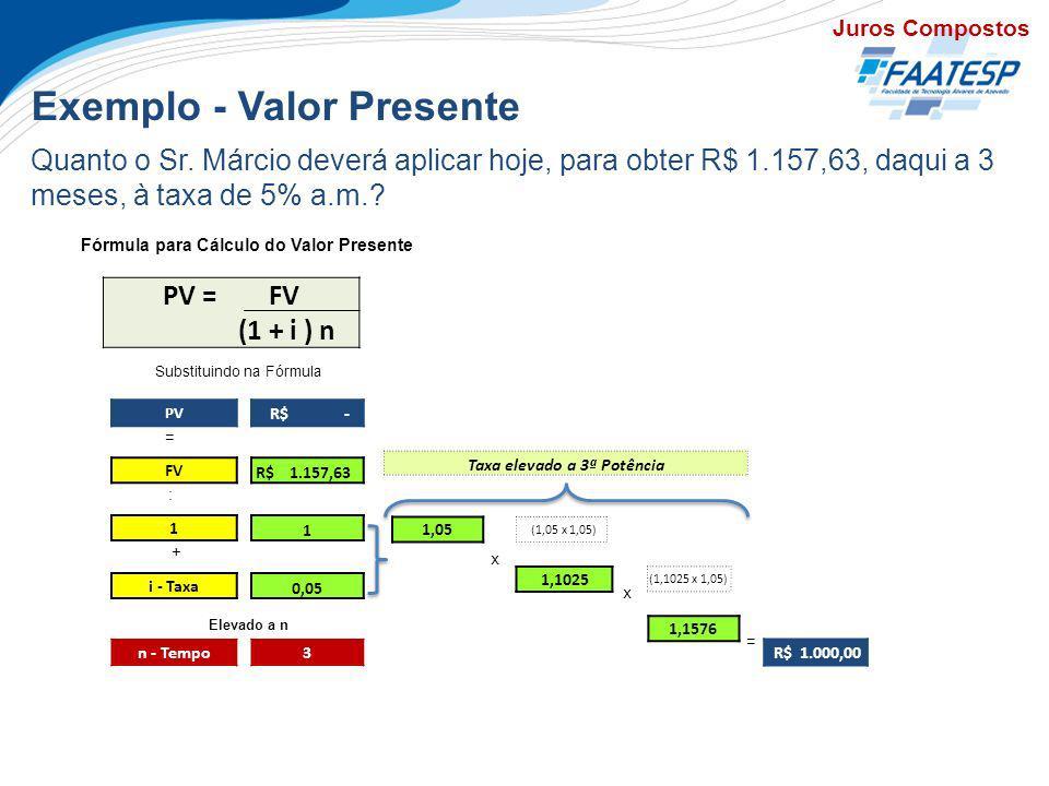 Exemplo - Valor Presente Juros Compostos Quanto o Sr. Márcio deverá aplicar hoje, para obter R$ 1.157,63, daqui a 3 meses, à taxa de 5% a.m.? Fórmula
