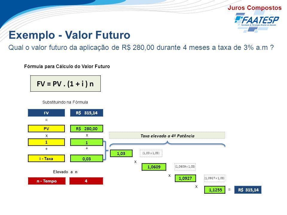 Exemplo - Valor Futuro Juros Compostos Qual o valor futuro da aplicação de R$ 280,00 durante 4 meses a taxa de 3% a.m ? = x + Substituindo na Fórmula