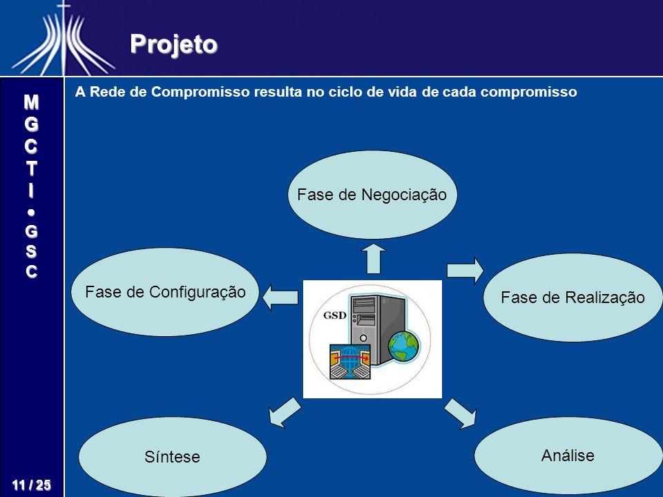 M G C T I G S C 11 / 25 Projeto A Rede de Compromisso resulta no ciclo de vida de cada compromisso Fase de Configuração Fase de Realização Fase de Neg