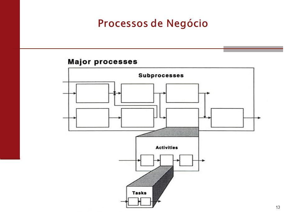 Processos de Negócio 13